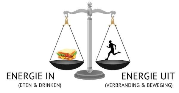 gewicht bijkomen calorie caloriëen energieverbruik inname